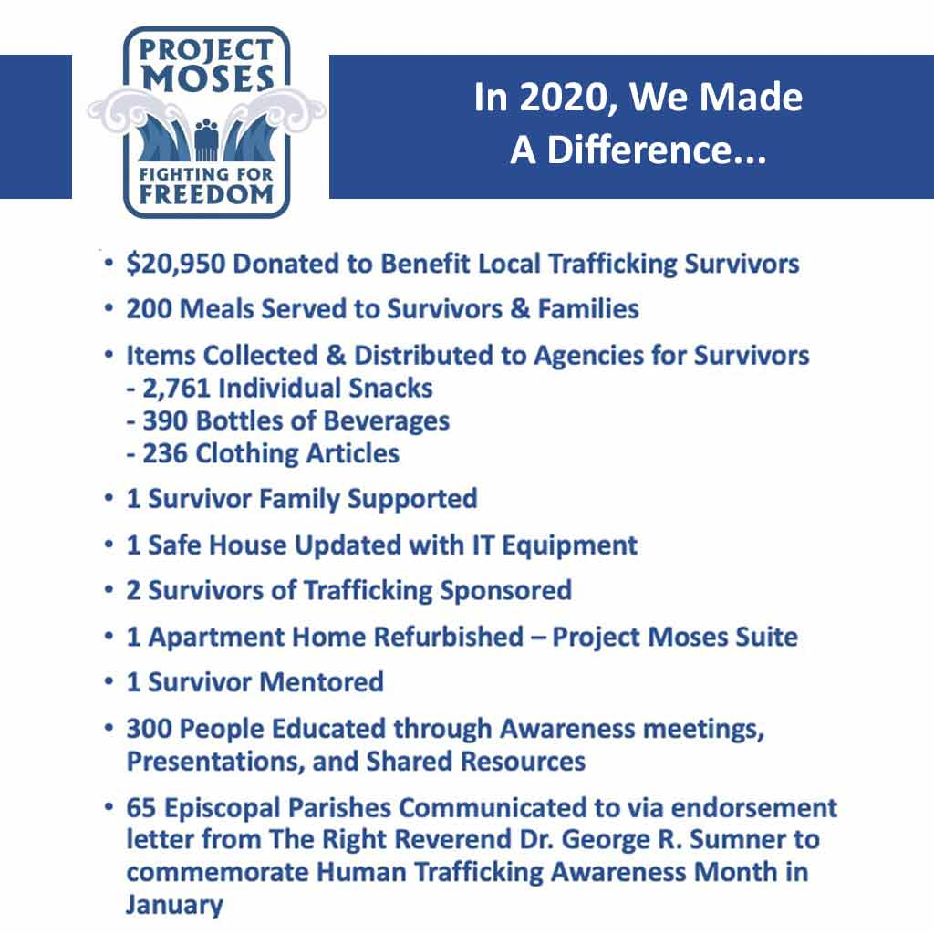 Project Moses 2020 Year In Review